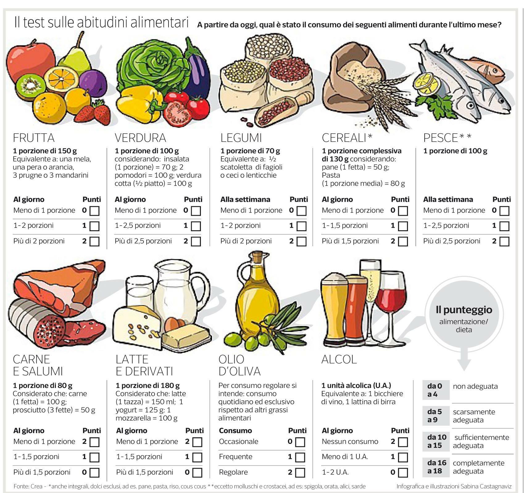 Fai il test sulle tue abitudini alimentari